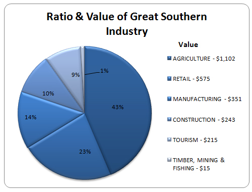 Our Region's Industry - RDA Great Southern